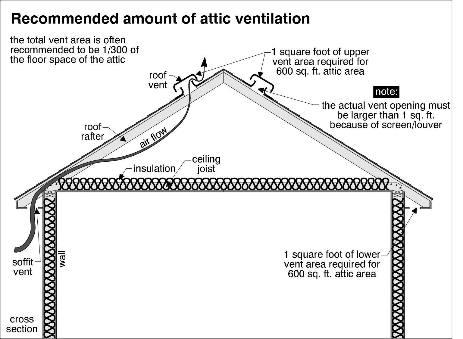 attic-ventilation