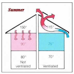 Proper Roof Ventilation-Summer